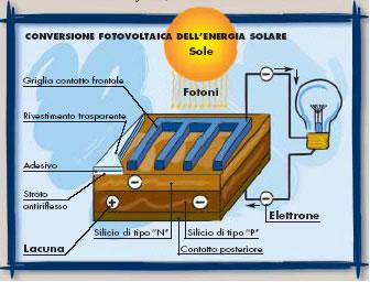 A Cosa Serve L Energia Solare.Centrale Solare Fotovoltaica
