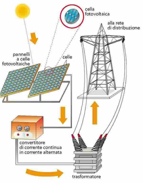 Centrale solare fotovoltaica for Pannelli solari immagini